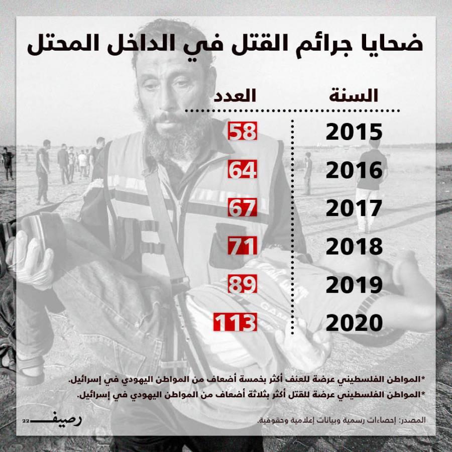 تزايد جرائم القتل في المجتمع العربي بالداخل المحتل
