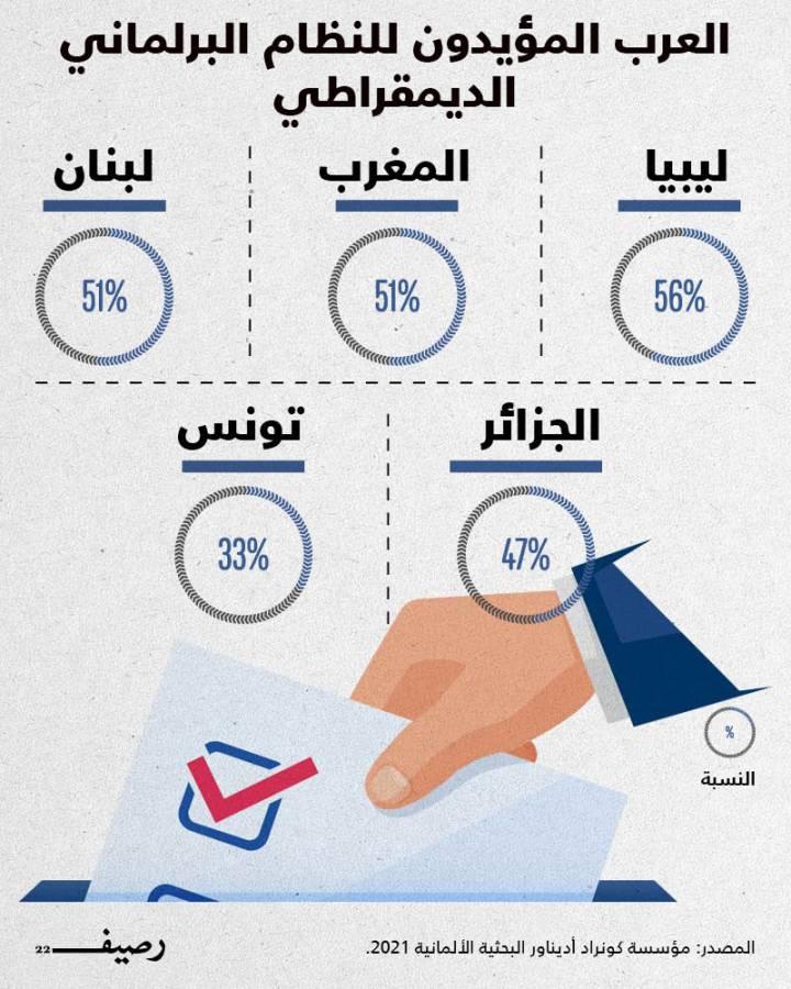 غالبية المواطنين العرب لا يؤيدون نظاماً برلمانياً ديمقراطياً