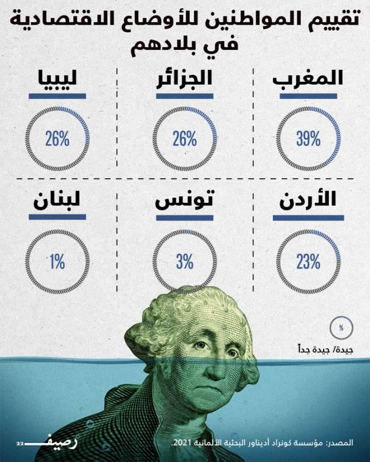 تقديرات العرب للأوضاع الاقتصادية في بلدانهم سلبية