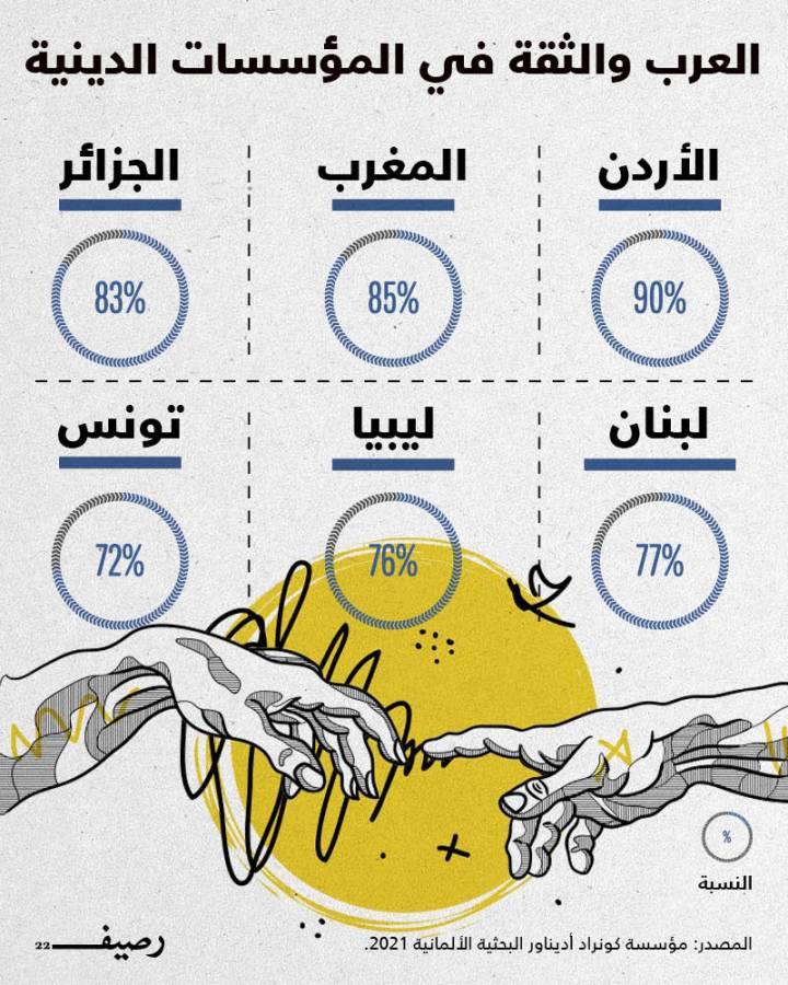 الثقة في المؤسسات الدينية مرتفعة للغاية في الدول العربية