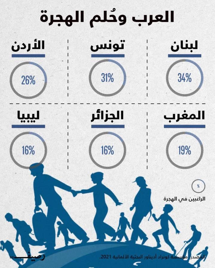 غالبية الشباب العربي يحلمون بالهجرة