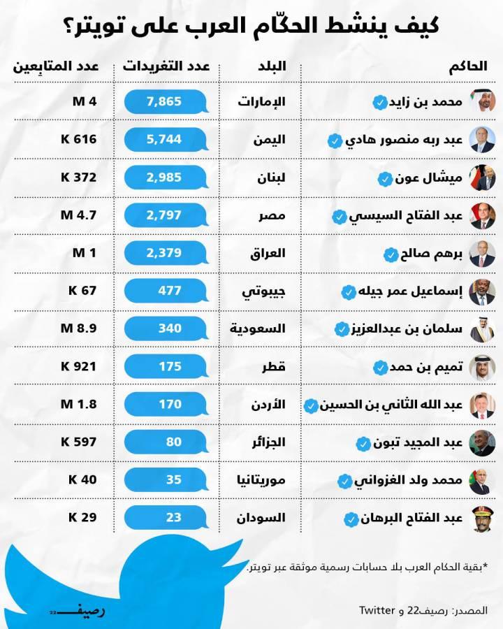 الحكام العرب على تويتر بين النشط والخامل والمتوازن