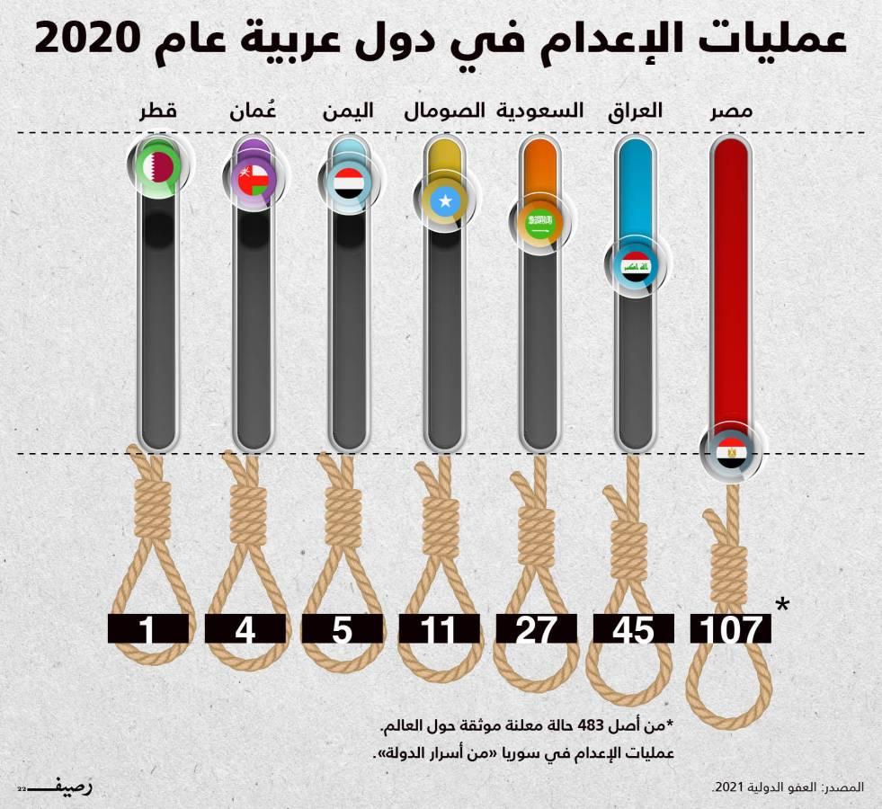 الإعدامات المنفذة في دول عربية عام 2020