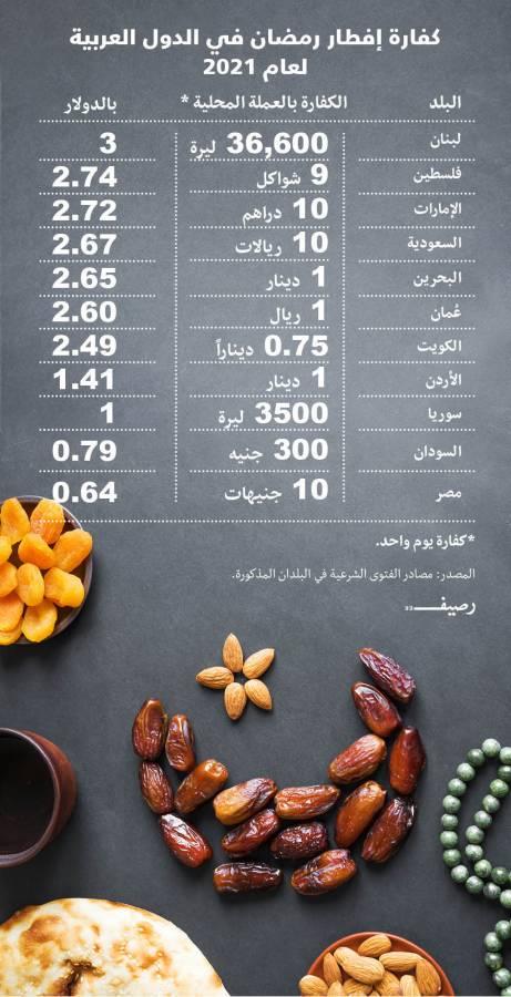 كم تبلغ كفارة إفطار الصائم في رمضان في الدول العربية عام 2021؟