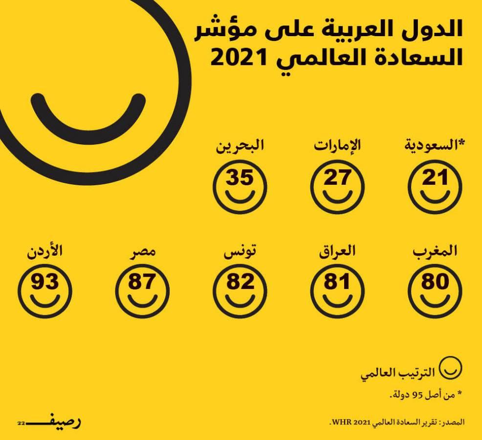 الدول العربية على مؤشر السعادة العالمي