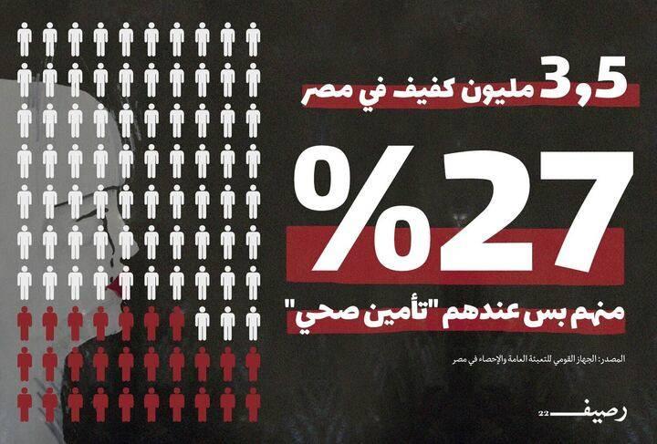 """قلة من المكفوفين في مصر تتمتع بـ""""التأمين الصحي"""""""