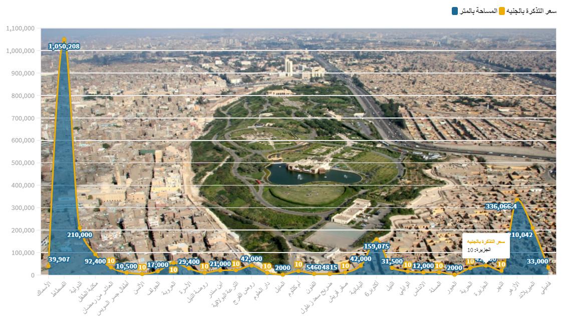 حدائق القاهرة حسب مساحتها وتكلفة الدخول إليها